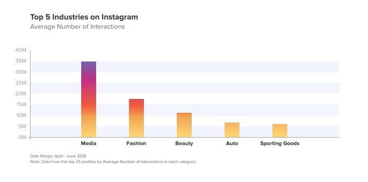 diafimisi-sto-instagram-statistika