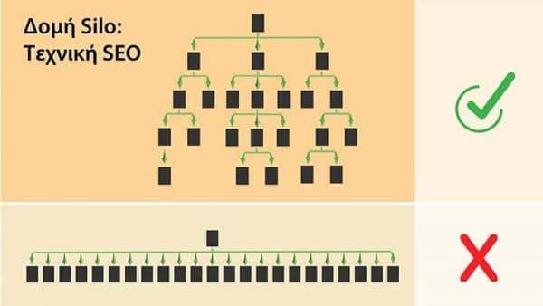 δομή silo structure seo